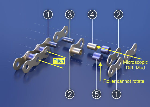 640px-Roller_Chain_Render_(with_numbers).png