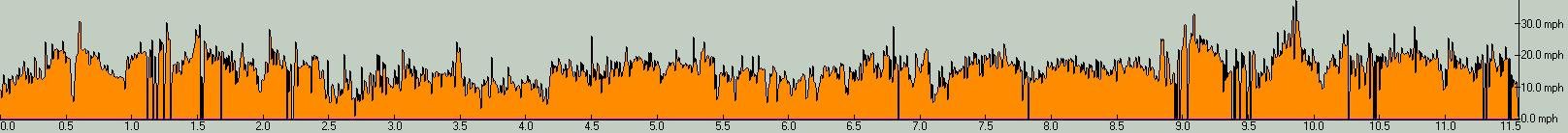 BikeRide091215-Spd_profile.jpg