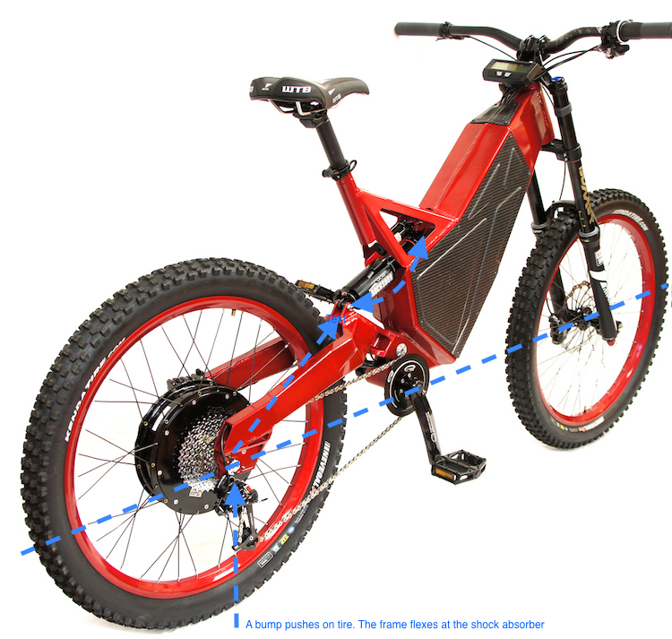 Cost-Benefit Comparison: High Speed Suspension for Electric Bikes ...