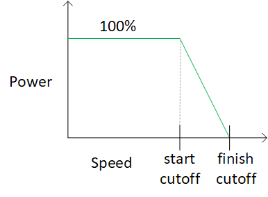 speed_curve.png