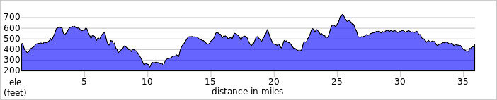 elevation_profile220.jpg