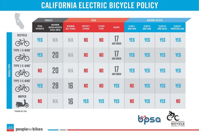 California 39 s e bike law is a bit different than people for Motorized bicycle california law